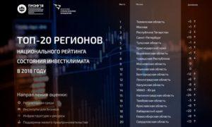 Опубликован инвестиционный рейтинг российских регионов: НСО сохранила свои позиции